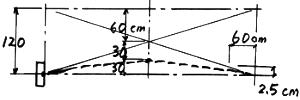 図-7 的の高さと頬付けを水平にする場合
