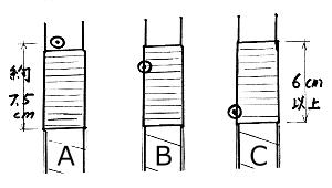 図-8 A:巻き藁、B:近的、C:遠的の的付け