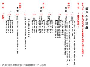 射法本紀図解(大正12年)